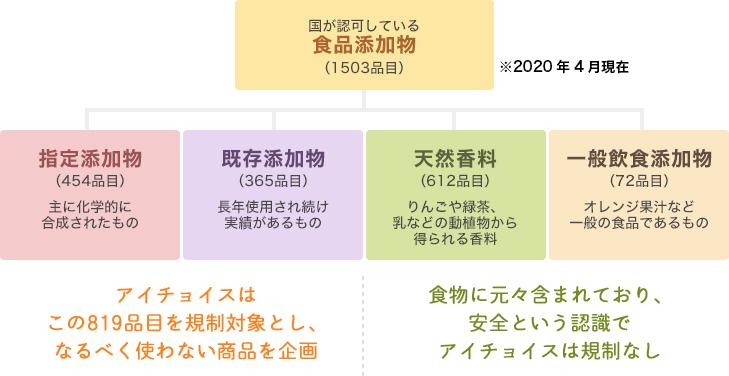 食品添加物の分類図。アイチョイスは819項目を規制対象とし、なるべく使わない商品を企画。