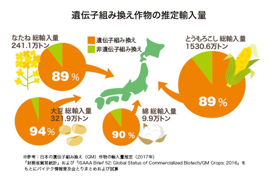 遺伝子組み換え食物の推定輸入量